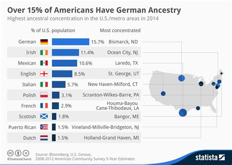 Chart: 15% of Americans Have German Ancestry   Statista
