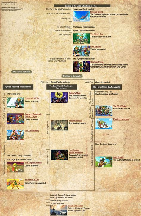 What if BotW fits in the timeline like this?(showerthought